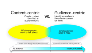 of digital content